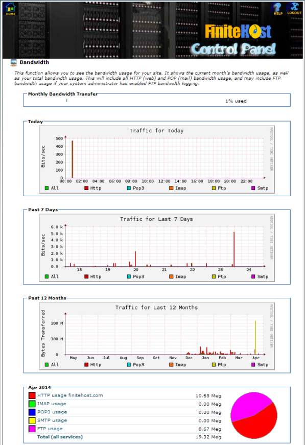 cPanel - Bandwidth page