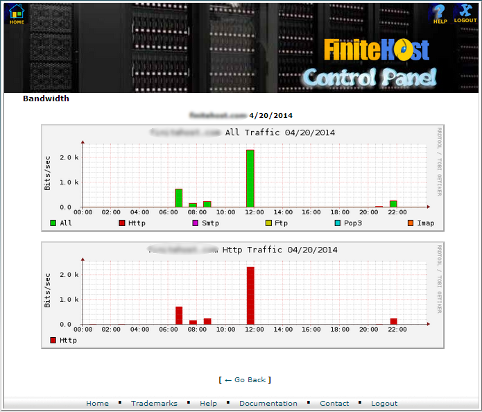 cPanel - Bandwidth usage details for selected day of the month