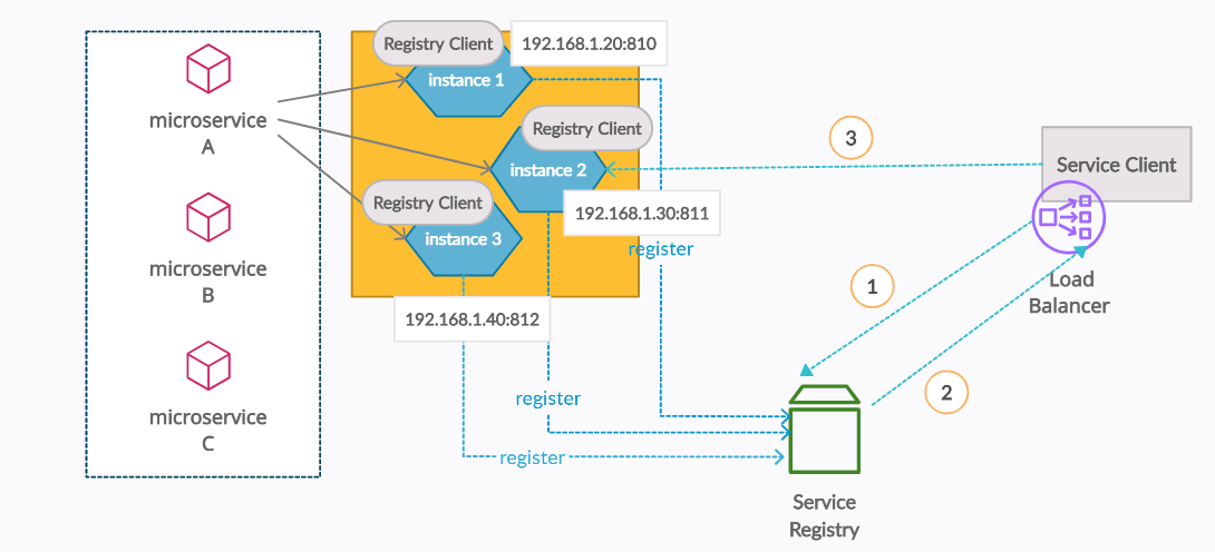 Client-Side Server Load Balancing Architecture
