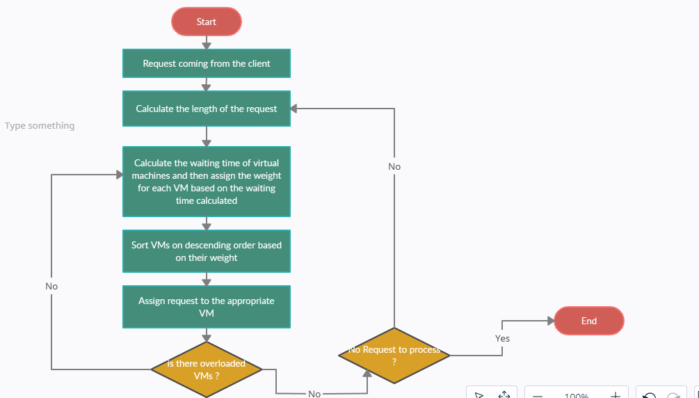 Enhanced Round Robin Load Balancing Algorithm