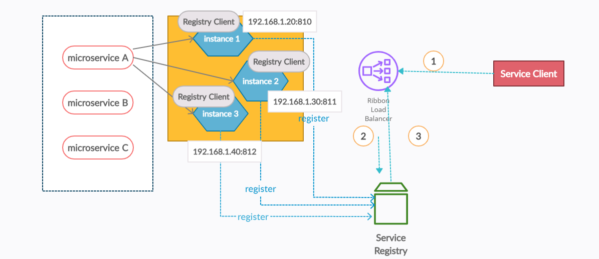 Ribbon Load Balancer in a microservices architecture
