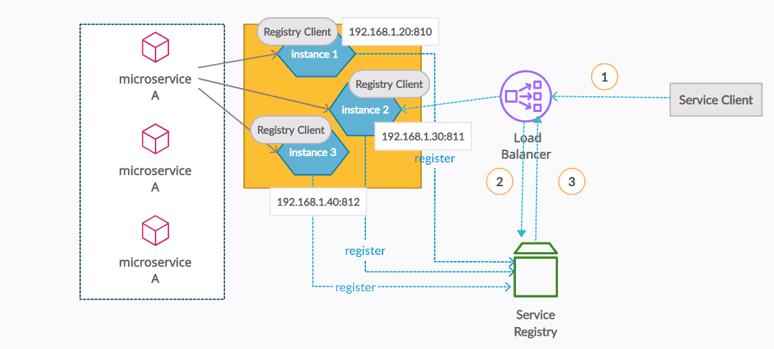 Server-Side Load Balancing Architecture